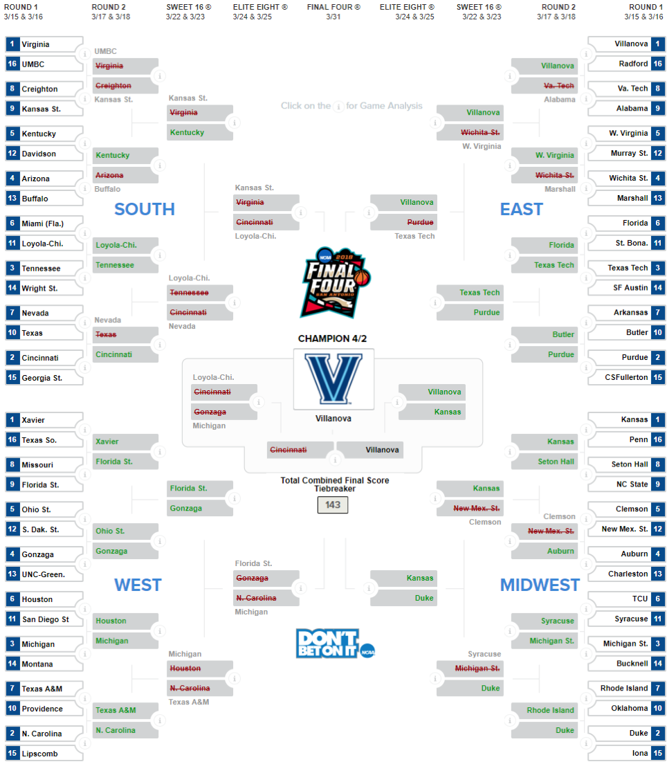 Data-driven decision making - busted bracket