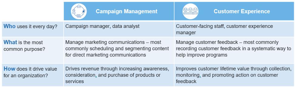Campaign Management vs CX Software