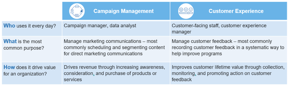 Campaign Management vs CX Software