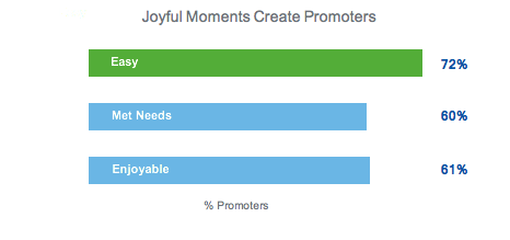 Retail Customer Experience Joyful Moments