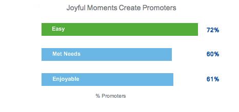 Retail Customer Experience Joyful Moments