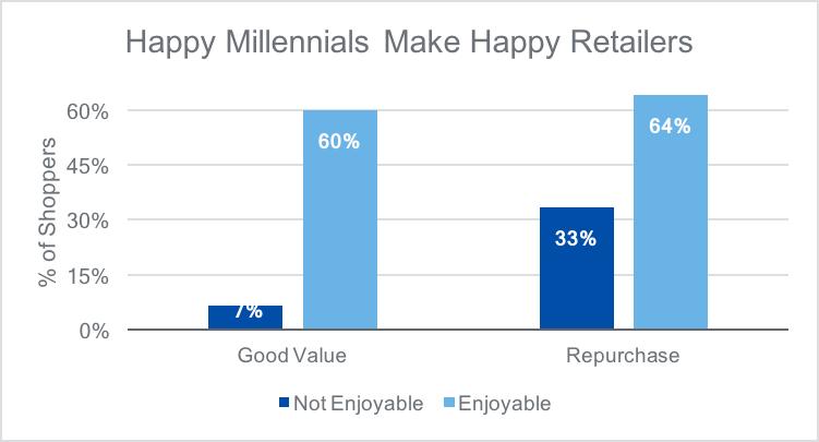 Retail Customer Experience Happy Millennials