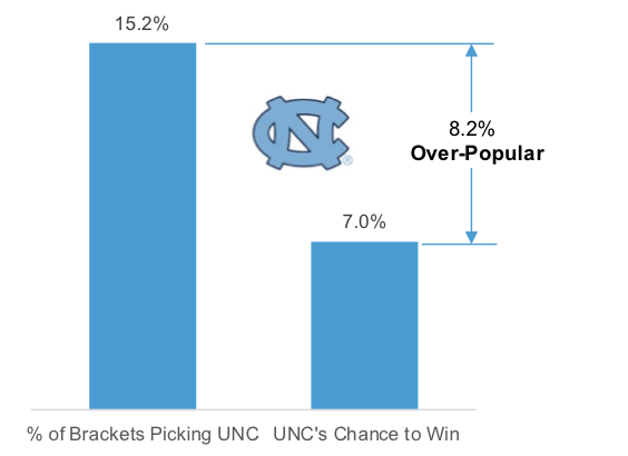 data-driven march madness UNC