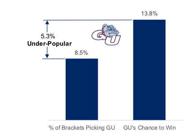 data-driven march madness GU.png