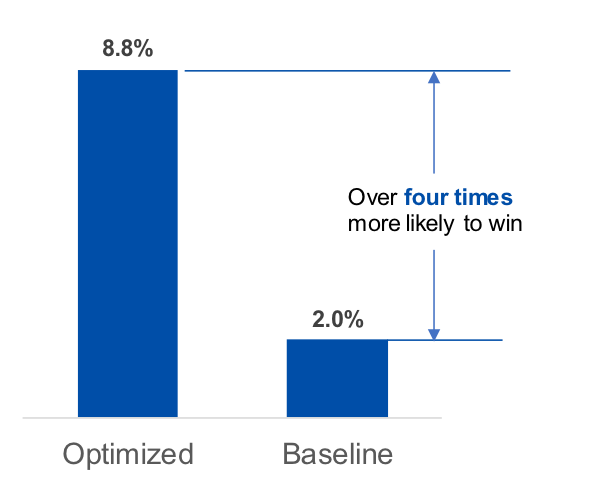probability of winning data-driven sports