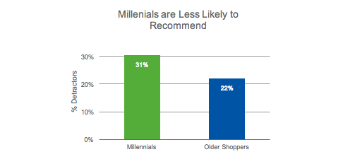 Millennials less likely to recommend
