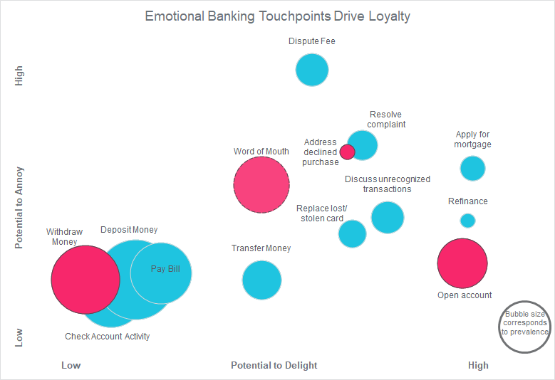 banking touchpoint survey metrics